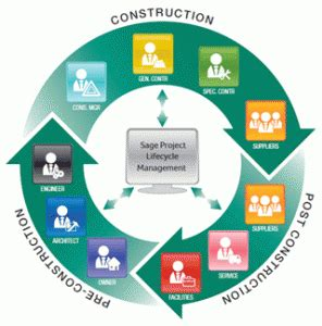 Construction Project Management Mba by What Is Construction Project Management Arche Drishtikone