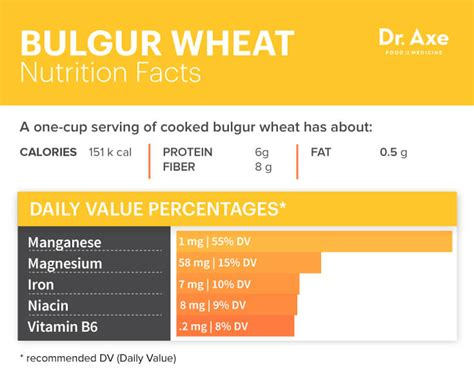 whole grains dr axe bulgur wheat the better wheat for your belly dr axe