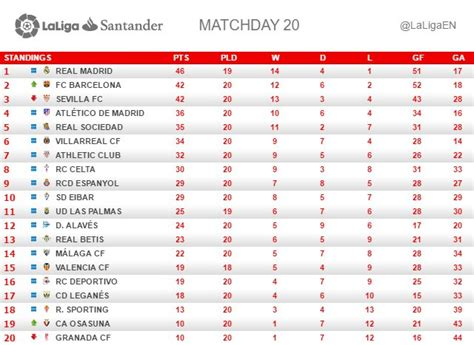 Laliga Table And Top Scorer by La Liga Wk 20 Real Madrid Extend Lead As Barca Sevilla