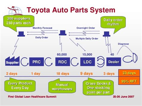 Toyota Supply Chain Designing Lean Supply Chains