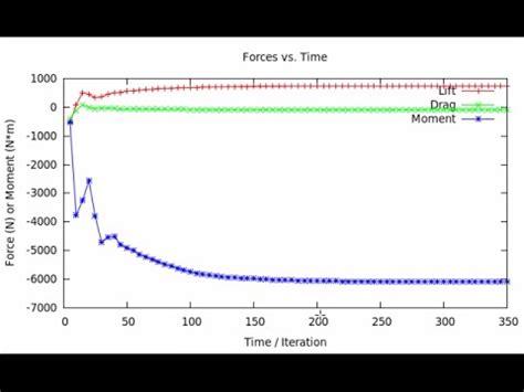 openfoam tutorial github how to plot forces in openfoam youtube