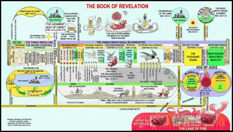book themes pdf best 25 book of revelation explained ideas on pinterest