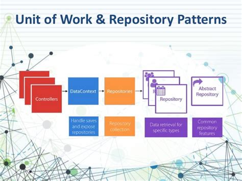 net repository pattern and unit of work repository pattern nhibernate unit of work single page
