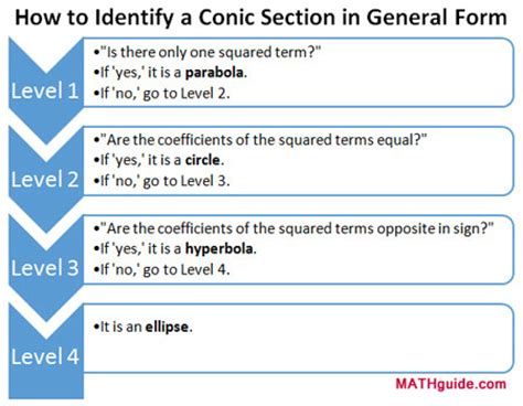 how to identify conic sections conic sections lessons by mathguide