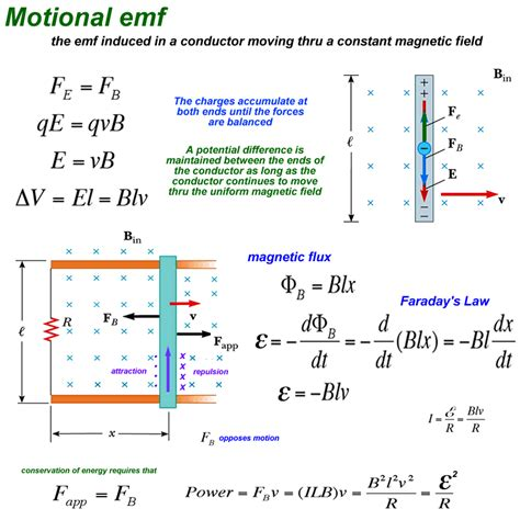 what is the average induced emf in the inductor during this time faradays
