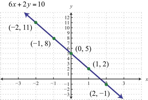 section 10 b 5 graph by plotting points