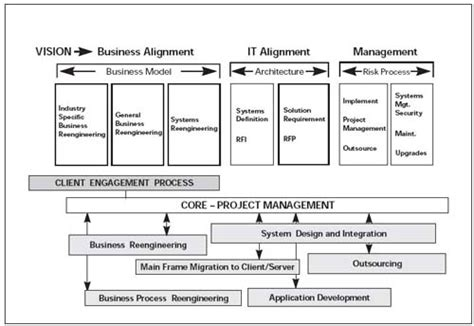 J R Simon Mba Csm Pmp Professional Profile by 100 Program Project Manager Mba Garry Gary Mccarrick