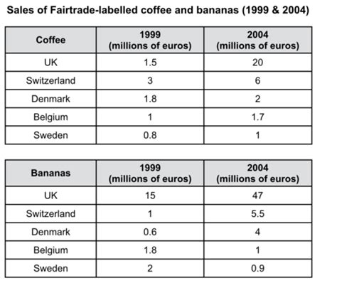 Ielts Writing Essay Sles ielts task 1 sales of fairtrade labelled coffe and