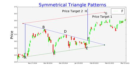 pattern stock symmetrical triangle trading pattern tradingninvestment