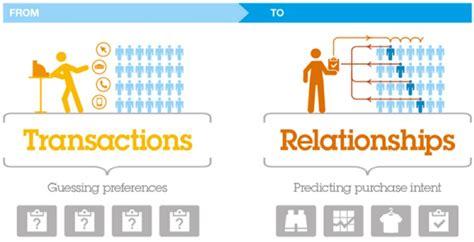 mobile customer relationship management mobile relationship management platform sumotext