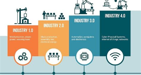 shaping the fourth industrial revolution books do you the definition of the 4th industrial