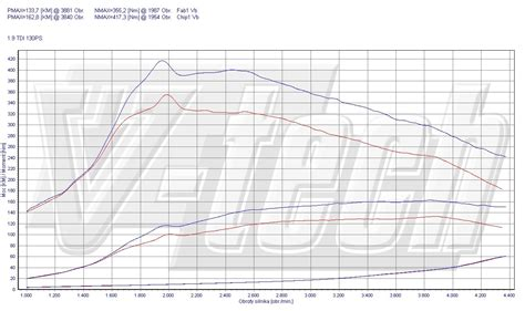 Audi A3 1 9 Tdi Chiptuning by Chip Tuning Audi A3 1 9 Tdi 130 Km 96 Kw