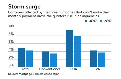 Mba National Delinquency Survey 2017 by Mortgage Delinquencies Rise After Hurricanes Saldutti