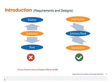 design requirements meaning requirements analysis and design ddefinition