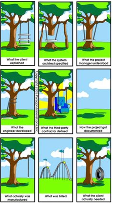 swing project management 1000 images about project management on