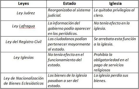 cuadro comparativo leyes de educacion en argentina histobicu