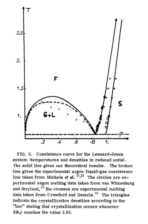 argon phase diagram thermodynamics lennard jones liquid vapour phase