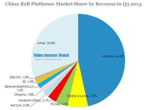 alibaba market china b2b market update in q3 2013 china internet watch