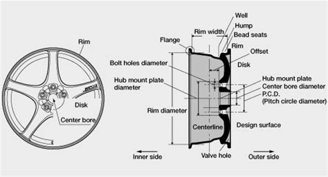 wheel dimensions diagram wheel size unofficial honda fit forums