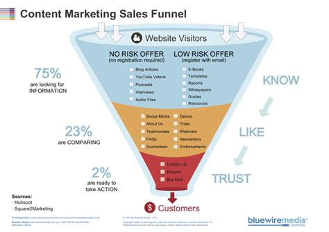 How To Use The Content Marketing Sales Funnel Template Free Marketing Funnel Template