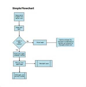 Flow Chart Template by 40 Flow Chart Templates Free Sle Exle Format