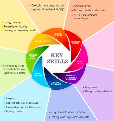 What Does Key Skills Exles Of Strengths For Resume Competencies