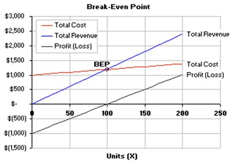 Break Even Analysis Template Formula To Calculate Break Even Point Even Point Graph Template