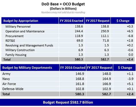 Office Of The Budget by Department Of Defense Dod Releases Fiscal Year 2017