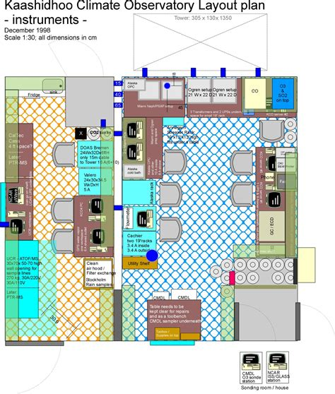 layout plan of laboratory kco ifp setup schematics