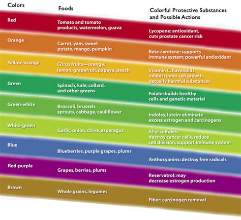 color for health total form fitness what color is your food total form