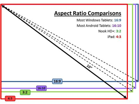 android layout aspect ratio android the move away from widescreen tablets