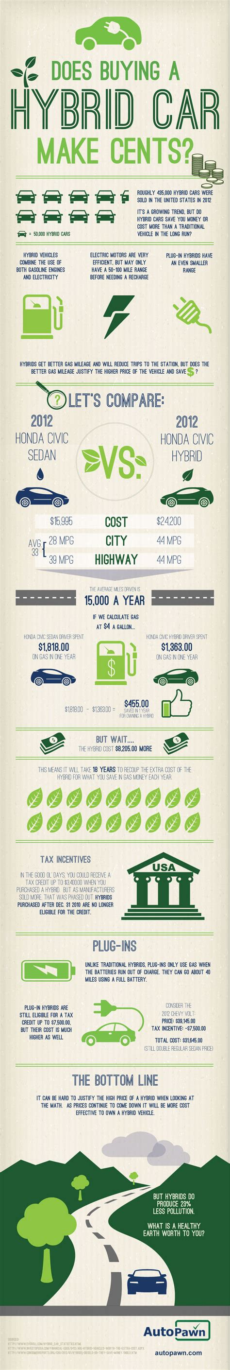 does buying a house make sense the cost of a hybrid car vs a traditional car infographic greener ideal