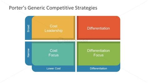 Mba Generic Strategies Analyzer by Matrix Model Of Porter S Generic Competitive Strategy
