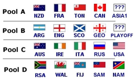 Rugby World Cup Tables by Rugby World Cup 2011
