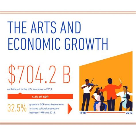 Culture In Economics arts and cultural production contributed 704 2 billion to