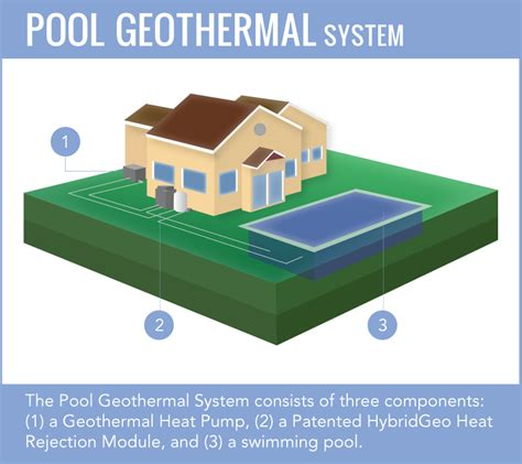 What Is Comfortable Water Temp For Swimming by How Pool Geothermal Works Hybridgeo