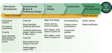 Home Hardware Design House Plans by Lifecycle Of A Typical Project Sound Transit