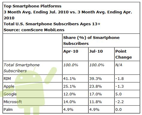read reports android comscore report android soars others snore androidguys
