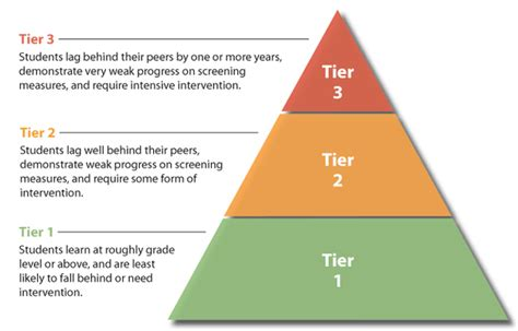 Tier 1 Mba Colleges In Usa by Rti Classroom Management
