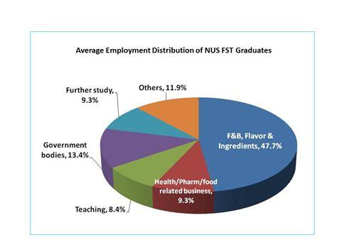 Nus Mba Placement Statistics by Softdownloadverstimi