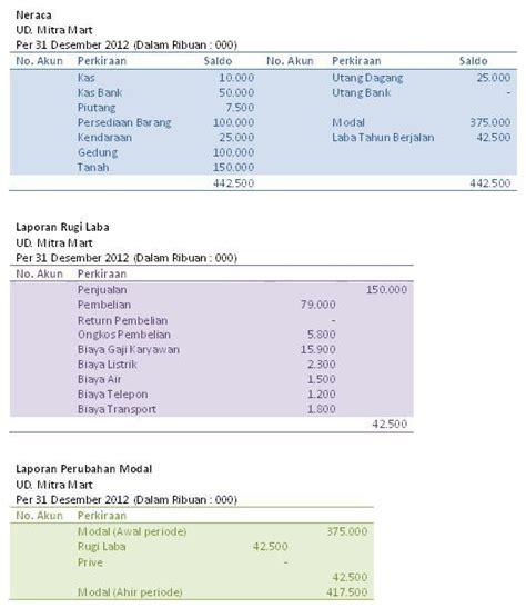 format laporan neraca perusahaan dagang contoh laporan neraca dan laba rugi contoh 36