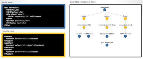 tutorial web components shadow dom 301 advanced concepts dom apis html5 rocks