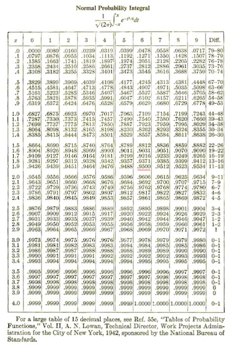 Probability Distribution Table by Statistics Chance And Probability Distribution