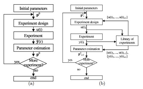 experiment design lecture notes optimization and optimal experiment design mta pe