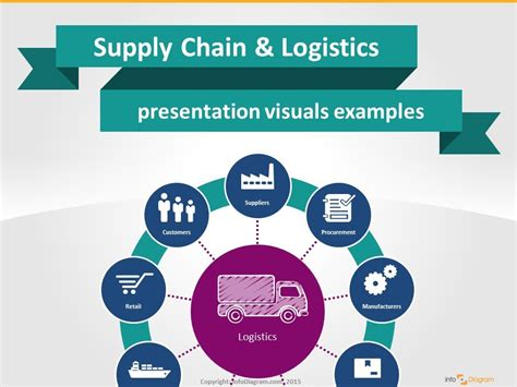 template ppt logistics free supply chain logistics visual powerpoint presentation