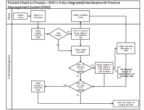 workflow emr ehr workflow diagram periodic diagrams science