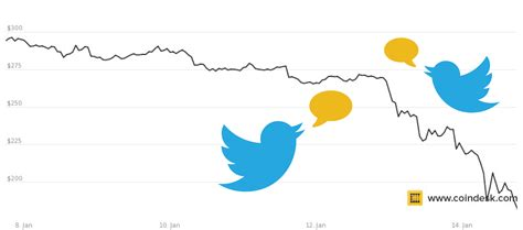 bitcoin twitter bitcoin s twitterati reacts to price decline logicoins