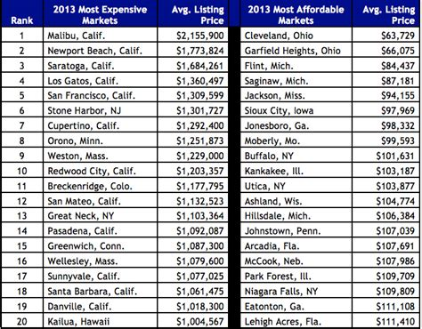 cheapest state to live this is what the ten most expensive real estate markets look like