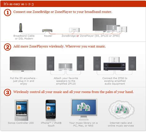 how to add a room on sonos how does the worlds best multiroom audio system work vision hifi