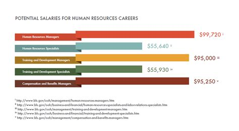 Mba In Human Resourse Salary Usa by Human Resources Careers Salary Outlook